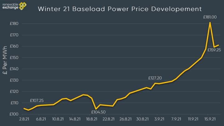 Winter 21 baseload prices development graph